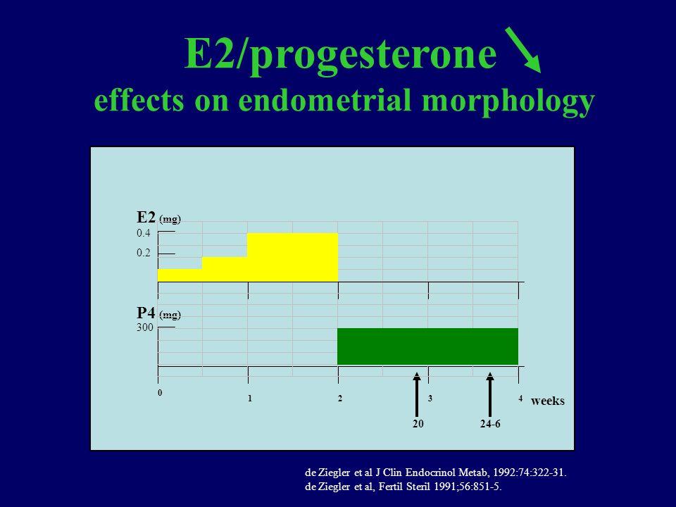 0 1234 weeks E2 P4 300 0.4 0.2 (mg) 2024-6 E2/progesterone effects on endometrial morphology de Ziegler et al J Clin Endocrinol Metab, 1992:74:322-31.