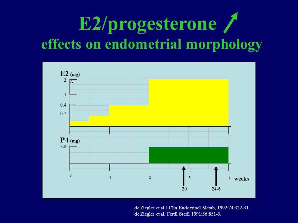0 1234 weeks E2 P4 300 0.4 0.2 (mg) 2024-6 1 2 E2/progesterone effects on endometrial morphology de Ziegler et al J Clin Endocrinol Metab, 1992:74:322