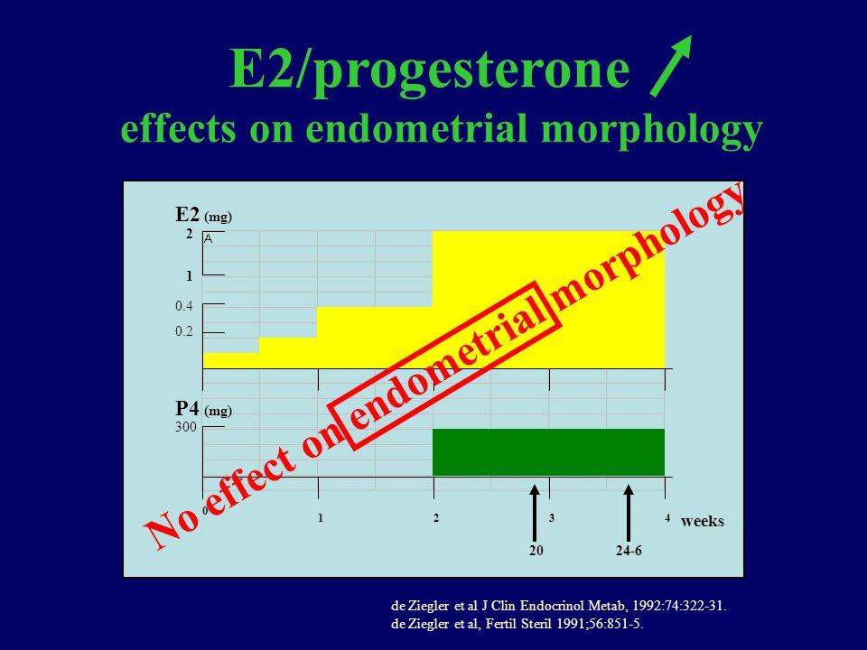 0 1234 weeks E2 P4 300 0.4 0.2 (mg) 2024-6 1 2 E2/progesterone effects on endometrial morphology No effect on endometrial morphology de Ziegler et al