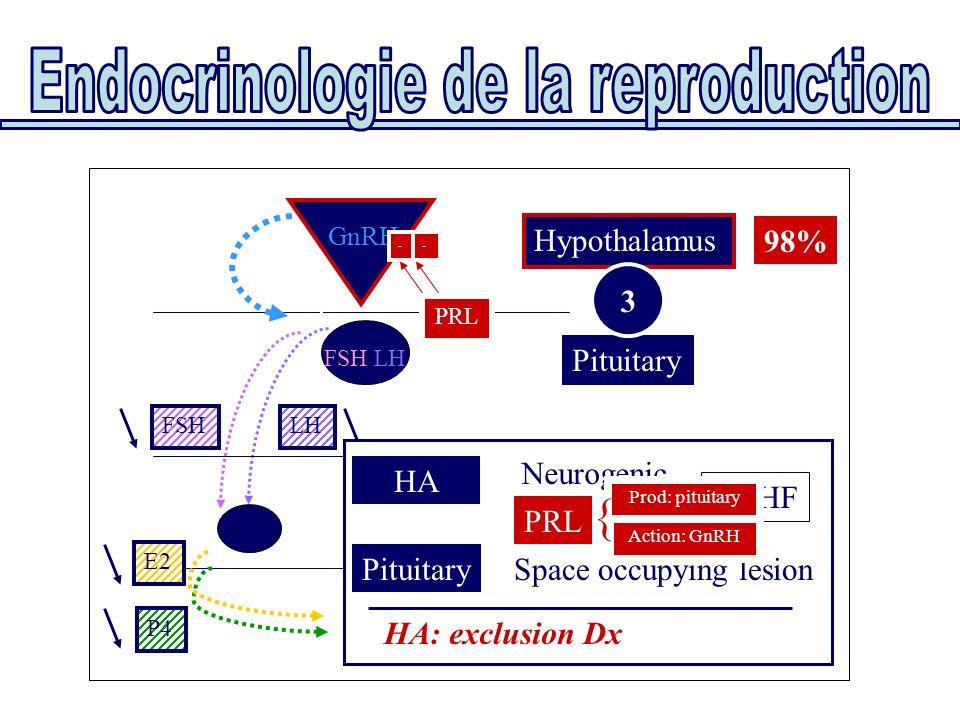 Pituitary Hypothalamus FSH/LH GnRH PRL Uterus Ovaries E2 P4 FSHLH HA Neurogenic PRL PituitarySpace occupying lesion HA: exclusion Dx No HF 3 - - PRL P