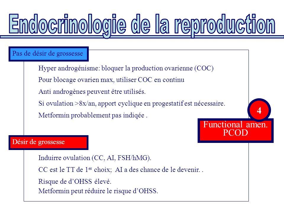 Functional amen. PCOD Hyper androgénisme: bloquer la production ovarienne (COC) Induirre ovulation (CC, AI, FSH/hMG). CC est le TT de 1 er choix; AI a