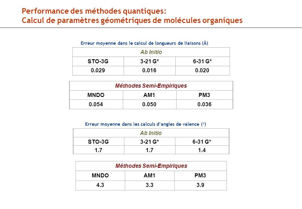 Performance des méthodes quantiques: Calcul de paramètres géométriques de molécules organiques Erreur moyenne dans le calcul de longueurs de liaisons (Å) Ab Initio STO-3G3-21 G*6-31 G* 0.0290.0160.020 Méthodes Semi-Empiriques MNDOAM1PM3 0.0540.0500.036 Erreur moyenne dans les calculs dangles de valence (°) Ab Initio STO-3G3-21 G*6-31 G* 1.7 1.4 Méthodes Semi-Empiriques MNDOAM1PM3 4.33.33.9