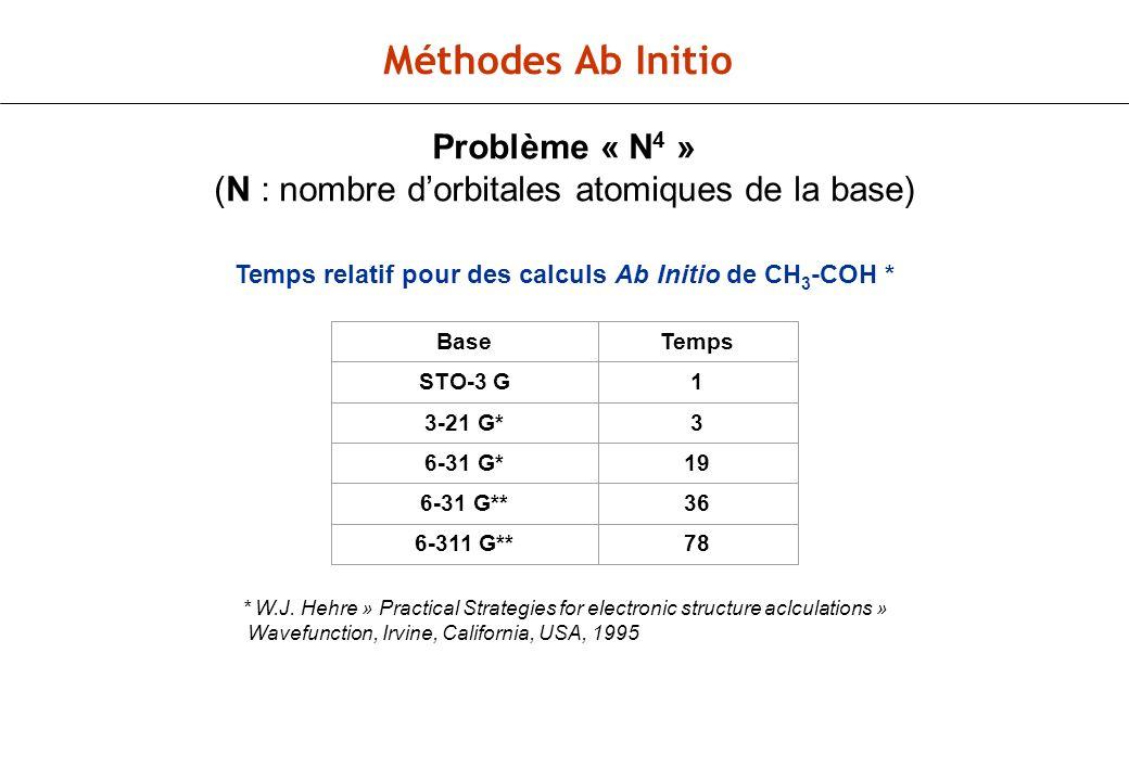 Méthodes Ab Initio Problème « N 4 » (N : nombre dorbitales atomiques de la base) Temps relatif pour des calculs Ab Initio de CH 3 -COH * BaseTemps STO-3 G1 3-21 G*3 6-31 G*19 6-31 G**36 6-311 G**78 * W.J.