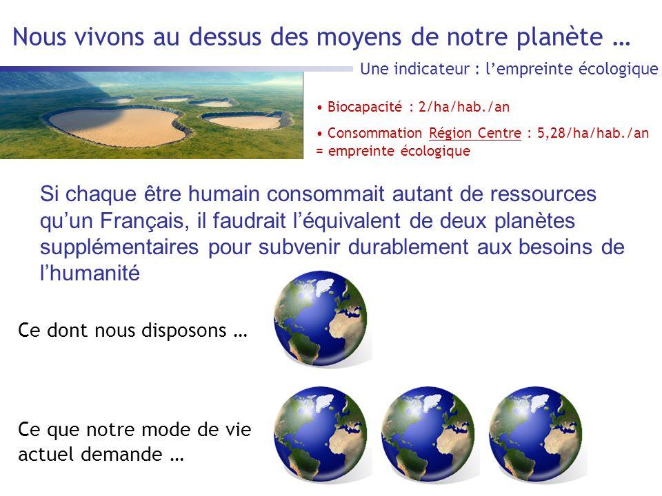 Nous vivons au dessus des moyens de notre planète … Une indicateur : lempreinte écologique Ce dont nous disposons … Ce que notre mode de vie actuel demande … Si chaque être humain consommait autant de ressources quun Français, il faudrait léquivalent de deux planètes supplémentaires pour subvenir durablement aux besoins de lhumanité Biocapacité : 2/ha/hab./an Consommation Région Centre : 5,28/ha/hab./an = empreinte écologique