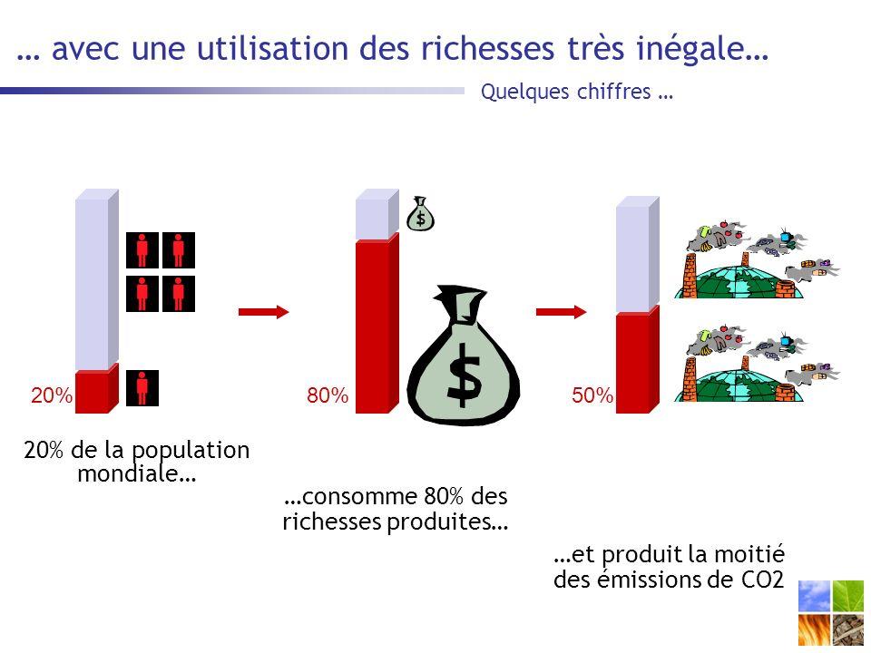 … avec une utilisation des richesses très inégale… 20% de la population mondiale… Quelques chiffres … 20%80%50% …consomme 80% des richesses produites… …et produit la moitié des émissions de CO2