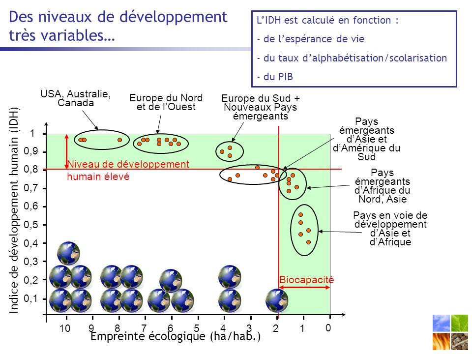 LIDH est calculé en fonction : - de lespérance de vie - du taux dalphabétisation/scolarisation - du PIB Des niveaux de développement très variables…