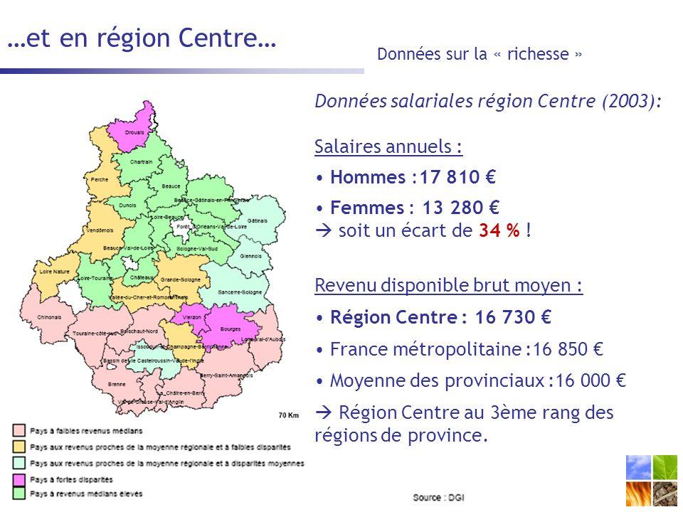 …et en région Centre… Données sur la « richesse » Données salariales région Centre (2003): Salaires annuels : Hommes :17 810 Femmes : 13 280 soit un écart de 34 % .