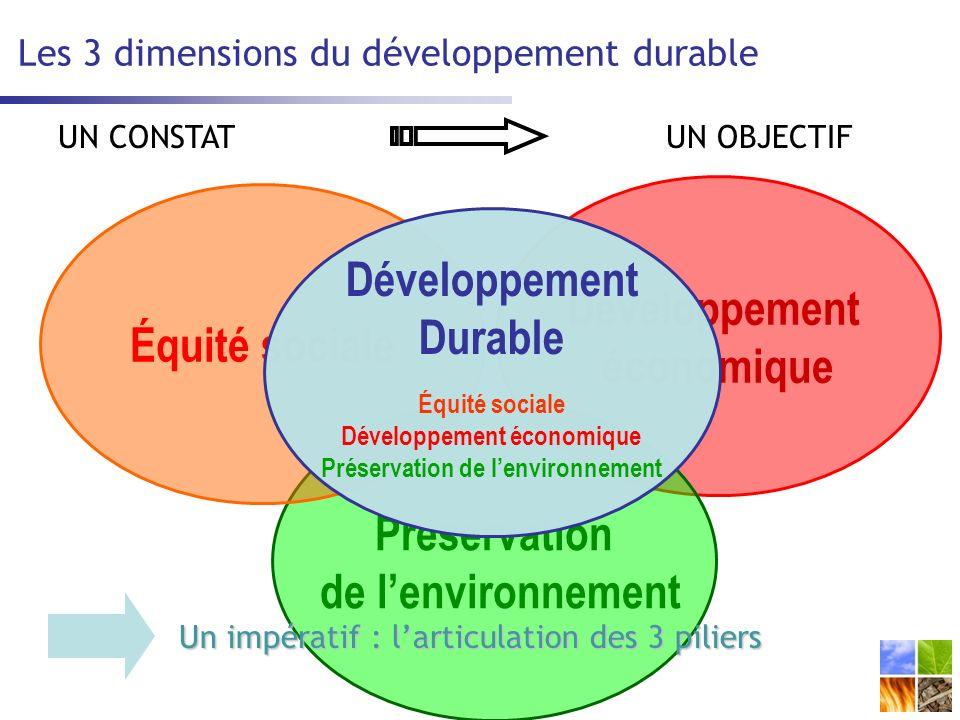 Les 3 dimensions du développement durable Développement économique Préservation de lenvironnement Équité sociale Développement Durable Équité sociale Développement économique Préservation de lenvironnement Un impératif : larticulation des 3 piliers UN CONSTATUN OBJECTIF