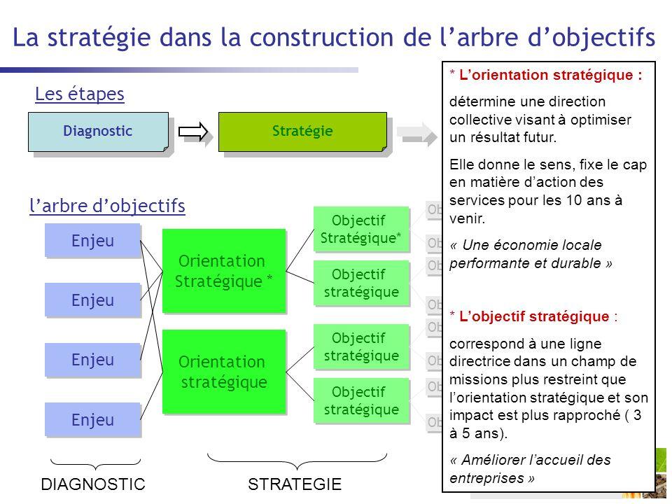 La stratégie dans la construction de larbre dobjectifs DiagnosticStratégie Programme dactions Enjeu Orientation Stratégique * Orientation Stratégique * Orientation stratégique Orientation stratégique Objectif stratégique Objectif stratégique Objectif Stratégique* Objectif Stratégique* Objectif stratégique Objectif stratégique Objectif stratégique Objectif stratégique Objectif opérationnel Action DIAGNOSTICSTRATEGIE OPERATIONNEL larbre dobjectifs Les étapes * Lorientation stratégique : détermine une direction collective visant à optimiser un résultat futur.