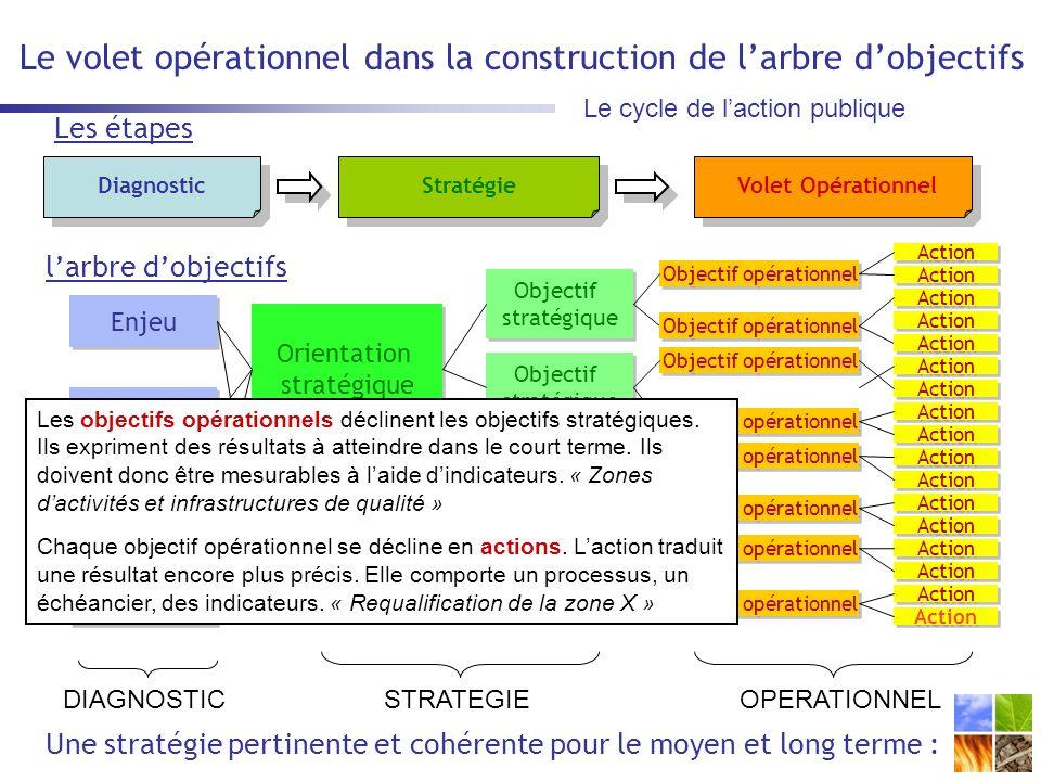 Le volet opérationnel dans la construction de larbre dobjectifs Le cycle de laction publique DiagnosticStratégieVolet Opérationnel Enjeu Orientation stratégique Orientation stratégique Orientation stratégique Orientation stratégique Objectif stratégique Objectif stratégique Objectif stratégique Objectif stratégique Objectif stratégique Objectif stratégique Objectif stratégique Objectif stratégique Objectif opérationnel Action DIAGNOSTICSTRATEGIEOPERATIONNEL larbre dobjectifs Une stratégie pertinente et cohérente pour le moyen et long terme : Les étapes Les objectifs opérationnels déclinent les objectifs stratégiques.