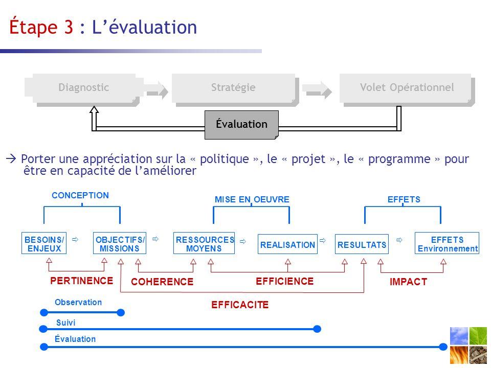 Porter une appréciation sur la « politique », le « projet », le « programme » pour être en capacité de laméliorer DiagnosticStratégie Évaluation CONCEPTION MISE EN OEUVREEFFETS BESOINS/ ENJEUX OBJECTIFS/ MISSIONS RESSOURCES MOYENS REALISATION RESULTATS EFFETS Environnement PERTINENCE COHERENCE EFFICIENCE IMPACT EFFICACITE Observation Suivi Évaluation Étape 3 : Lévaluation Volet Opérationnel