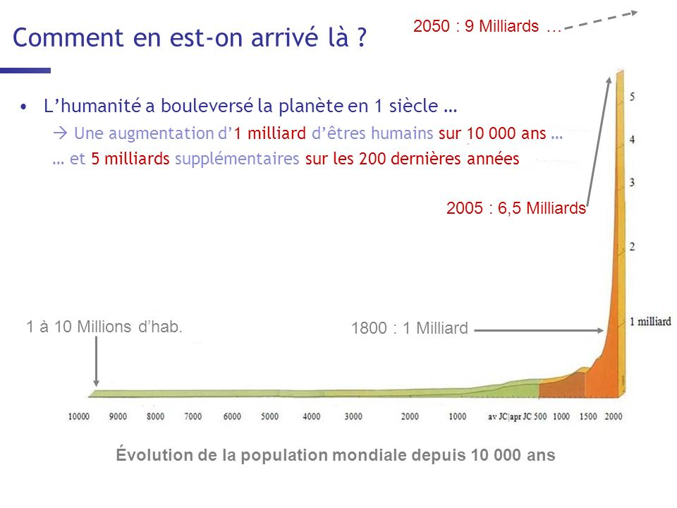 Si lon ninfléchit pas la tendance … La température variant en même temps que la concentration de CO2… La température terrestre… pourrait augmenter de 1,5 à 3,5 °C ….