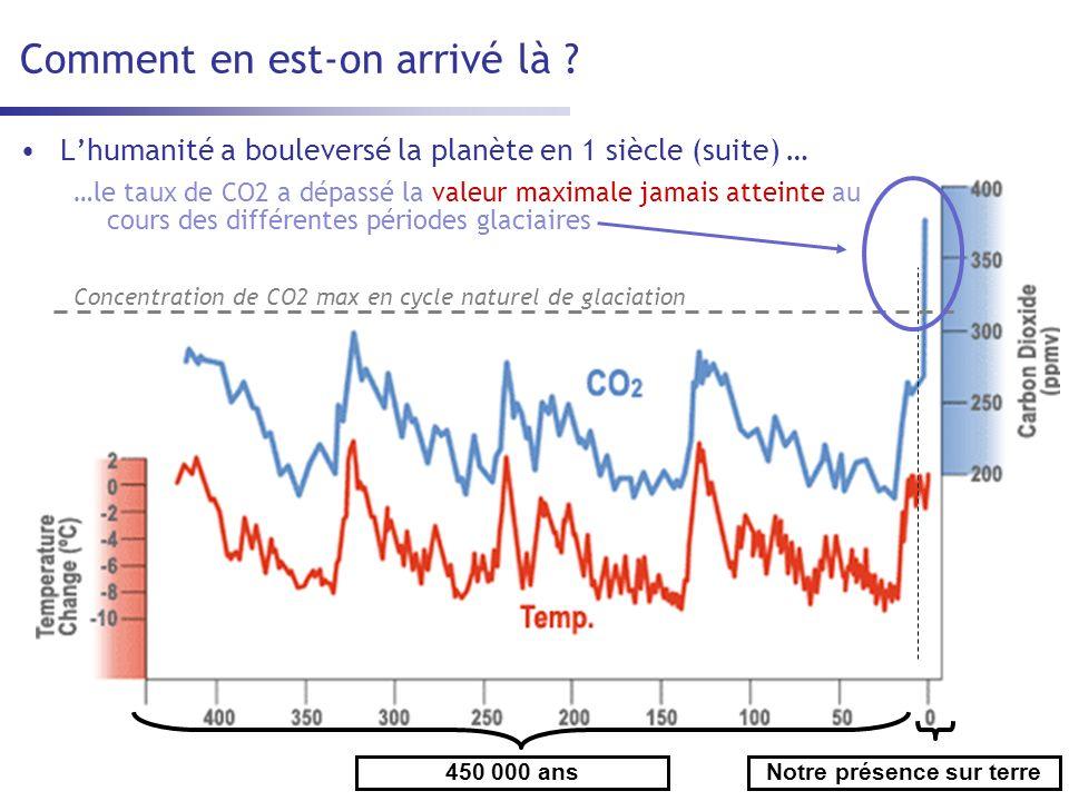Si lon ninfléchit pas la tendance … en France … Conséquences sur la température moyenne en été Conséquences sur le nombre de jours consécutifs sans pluie Aujourdhui … Dans 50 ans …