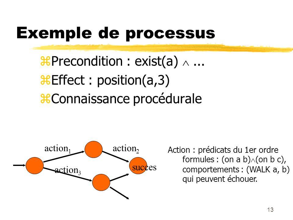 13 Exemple de processus zPrecondition : exist(a)... zEffect : position(a,3) zConnaissance procédurale action 1 action 2 action 3 Action : prédicats du