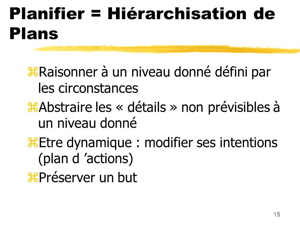 15 Planifier = Hiérarchisation de Plans zRaisonner à un niveau donné défini par les circonstances zAbstraire les « détails » non prévisibles à un nive