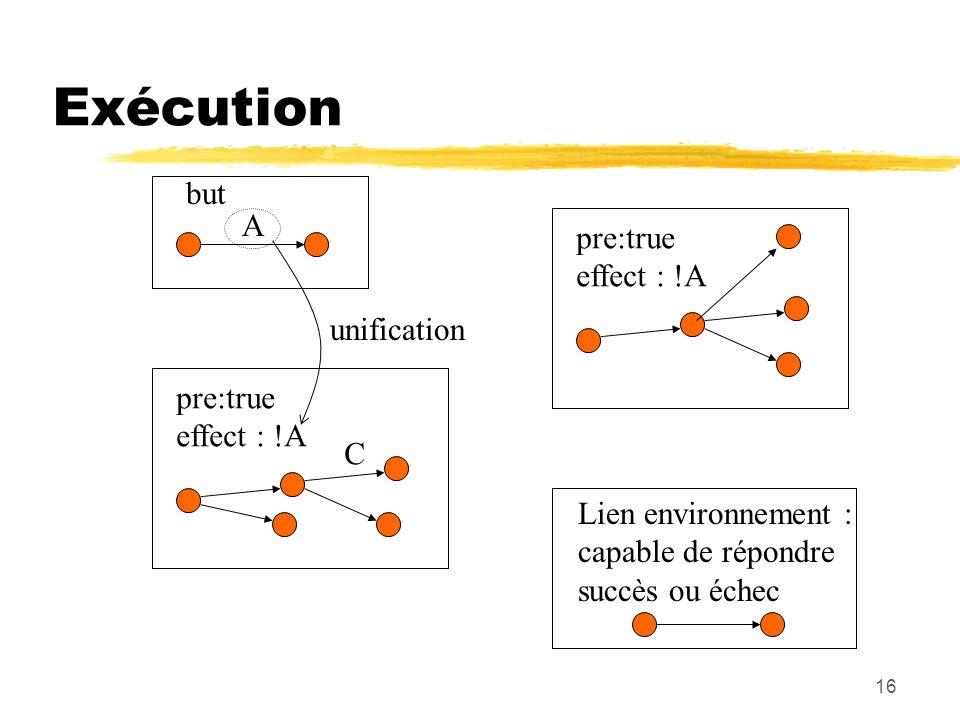 16 Exécution A but pre:true effect : !A unification pre:true effect : !A C Lien environnement : capable de répondre succès ou échec