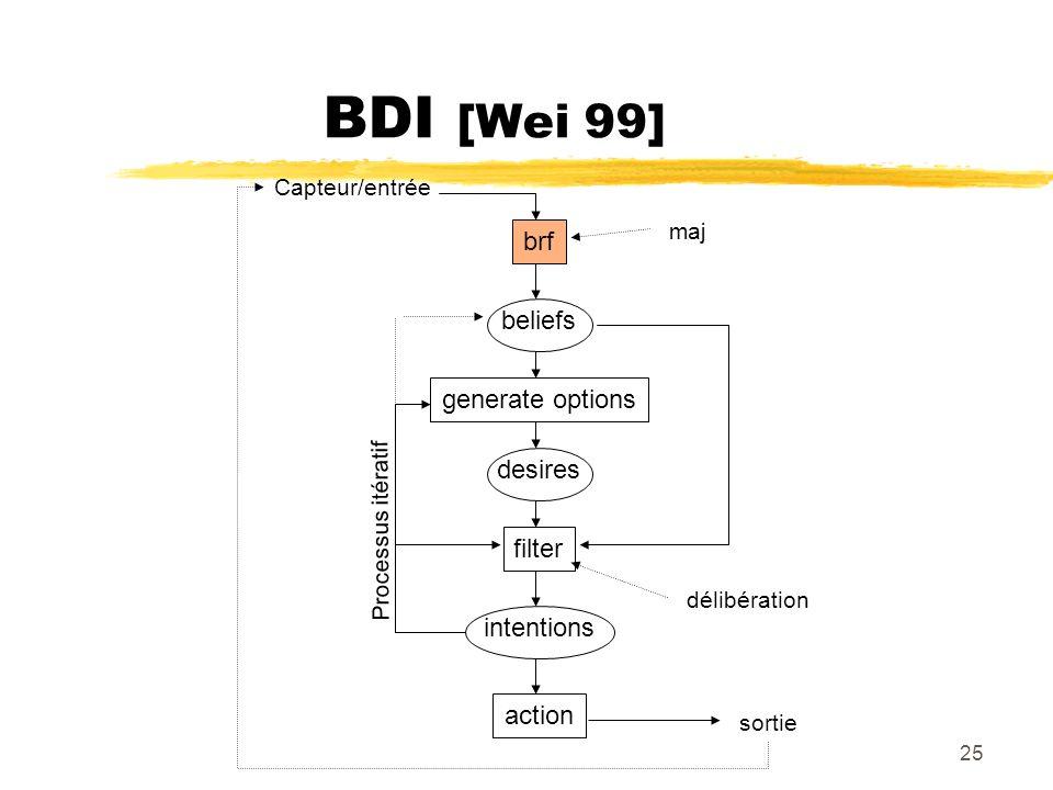 25 BDI [Wei 99] brf Capteur/entrée beliefs generate options desires filter intentions action sortie délibération Processus itératif maj