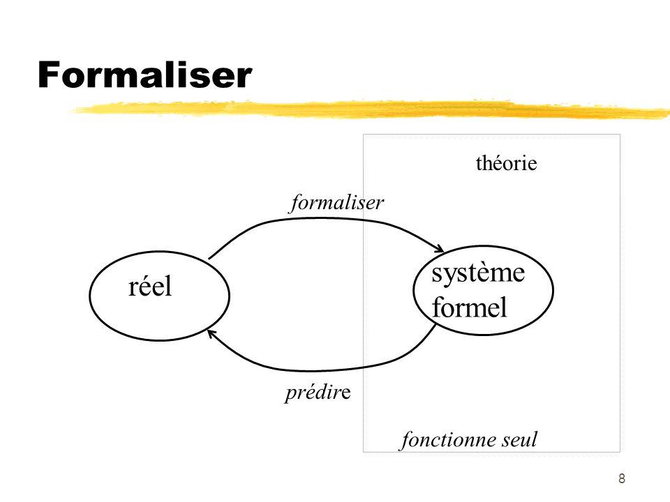 9 Mots clés des formalistes concept Interprétation syntaxique Modèle : théorie des modèles Langage formel : syntaxe Axiomatique : théorie de la démonstration Interprétation sémantique