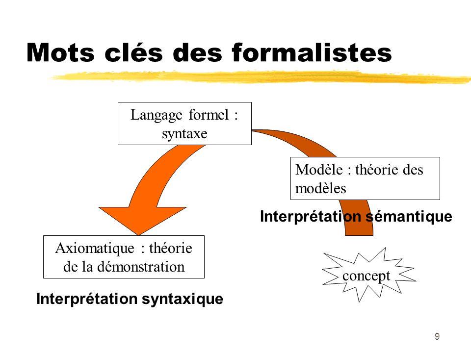 9 Mots clés des formalistes concept Interprétation syntaxique Modèle : théorie des modèles Langage formel : syntaxe Axiomatique : théorie de la démons