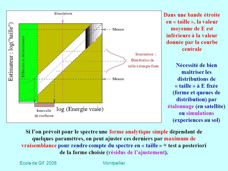 Ecole de Gif 2006Montpellier Dans une bande étroite en « taille », la valeur moyenne de E est inférieure à la valeur donnée par la courbe centrale Nécessité de bien maîtriser les distributions de « taille » à E fixée (forme et queues de distribution) par étalonnage (en satellite) ou simulations (experiences au sol) Si lon prévoit pour le spectre une forme analytique simple dépendant de quelques paramètres, on peut ajuster ces derniers par maximum de vraisemblance pour rendre compte du spectre en « taille » + test a posteriori de la forme choisie (résidus de lajustement).