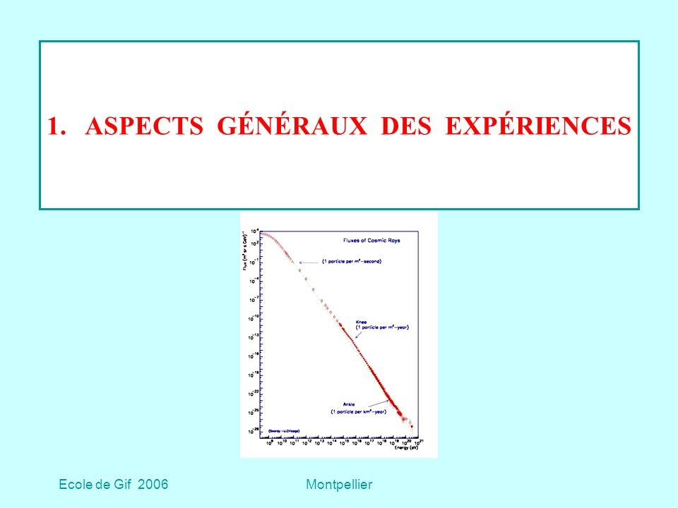 Ecole de Gif 2006Montpellier 3.c4 Gerbes hadroniques : détermination du spectre Les simulations donnent les distributions des observables (N e et N μ tr pour KASCADE) à énergie fixée permettant de remonter au spectre, mais elles dépendent … de la composition ; du modèle hadronique choisi : KASCADE a utilisé QGSJet01 SIBYLL2.1 et comparé les spectres obtenus avec chacun des modèles Antoni et al.