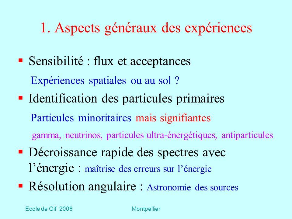 Ecole de Gif 2006Montpellier PAMELA Payload for Antimatter-Matter Exploration and Light-nuclei Astrophysics ParticuleDomaine EParticuleDomaine E p< 1 TeVe-e- < 800 GeV Antiprotons< 190 GeVe+e+ < 270 GeV D, 3 He<1GeV/nuc Eléments Z6<500 GeV/nuc En 3 ans limite sur Anti-He/He de quelques 10 -7