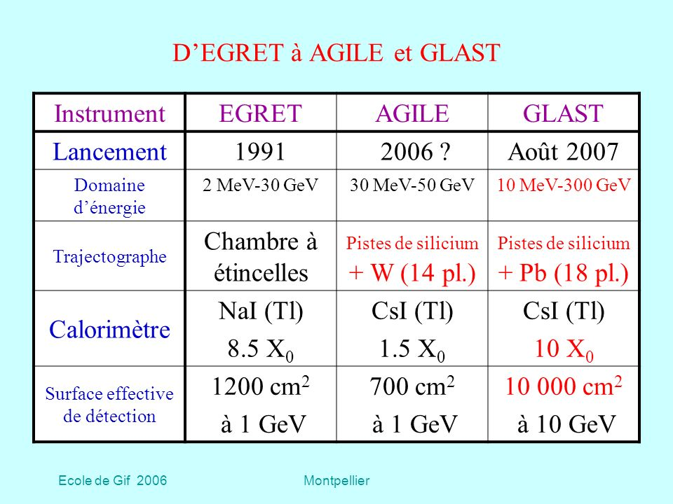 Ecole de Gif 2006Montpellier DEGRET à AGILE et GLAST InstrumentEGRETAGILEGLAST Lancement1991 2006 ?Août 2007 Domaine dénergie 2 MeV-30 GeV30 MeV-50 GeV10 MeV-300 GeV Trajectographe Chambre à étincelles Pistes de silicium + W (14 pl.) Pistes de silicium + Pb (18 pl.) Calorimètre NaI (Tl) 8.5 X 0 CsI (Tl) 1.5 X 0 CsI (Tl) 10 X 0 Surface effective de détection 1200 cm 2 à 1 GeV 700 cm 2 à 1 GeV 10 000 cm 2 à 10 GeV