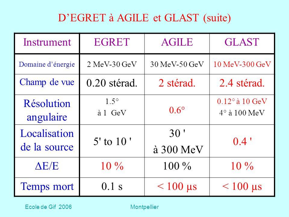 Ecole de Gif 2006Montpellier DEGRET à AGILE et GLAST (suite) InstrumentEGRETAGILEGLAST Domaine dénergie 2 MeV-30 GeV30 MeV-50 GeV10 MeV-300 GeV Champ de vue 0.20 stérad.2 stérad.2.4 stérad.