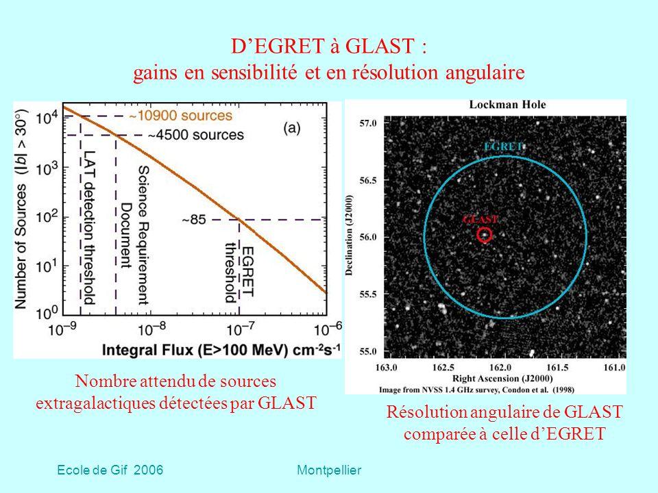 Ecole de Gif 2006Montpellier DEGRET à GLAST : gains en sensibilité et en résolution angulaire Nombre attendu de sources extragalactiques détectées par GLAST Résolution angulaire de GLAST comparée à celle dEGRET