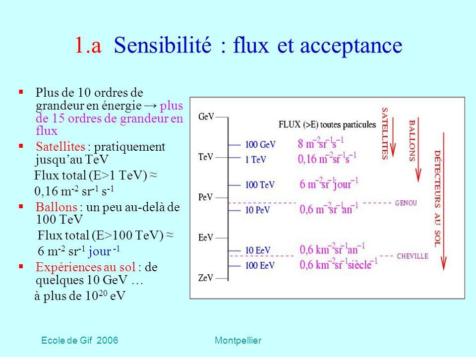 Ecole de Gif 2006Montpellier 1.a Sensibilité : flux et acceptance Plus de 10 ordres de grandeur en énergie plus de 15 ordres de grandeur en flux Satellites : pratiquement jusquau TeV Flux total (E>1 TeV) 0,16 m -2 sr -1 s -1 Ballons : un peu au-delà de 100 TeV Flux total (E>100 TeV) 6 m -2 sr -1 jour -1 Expériences au sol : de quelques 10 GeV … à plus de 10 20 eV