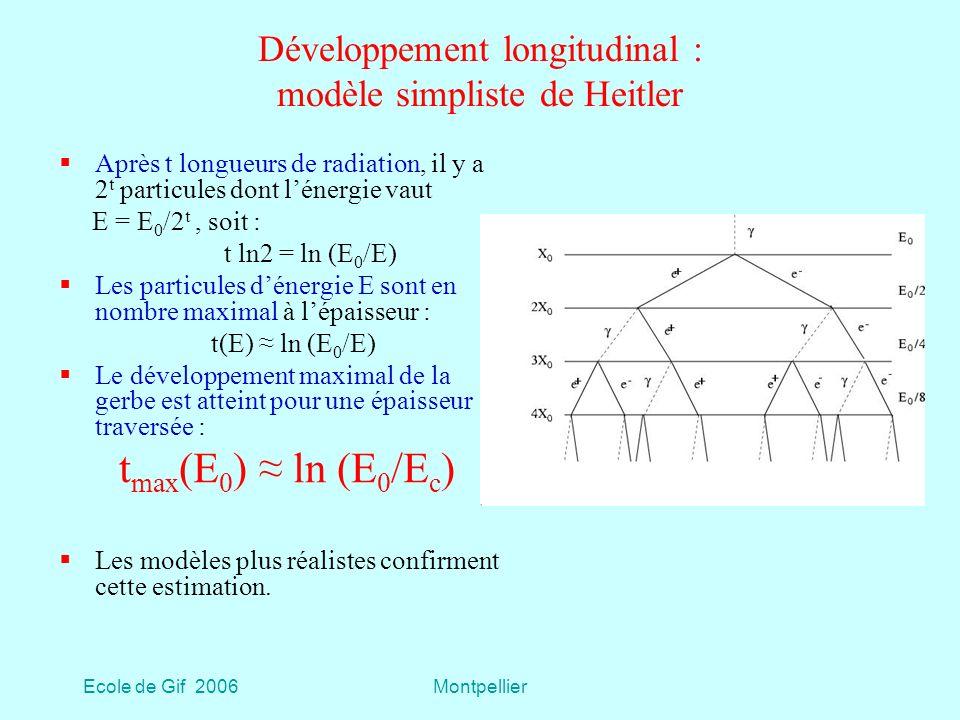 Ecole de Gif 2006Montpellier Développement longitudinal : modèle simpliste de Heitler Après t longueurs de radiation, il y a 2 t particules dont lénergie vaut E = E 0 /2 t, soit : t ln2 = ln (E 0 /E) Les particules dénergie E sont en nombre maximal à lépaisseur : t(E) ln (E 0 /E) Le développement maximal de la gerbe est atteint pour une épaisseur traversée : t max (E 0 ) ln (E 0 /E c ) Les modèles plus réalistes confirment cette estimation.
