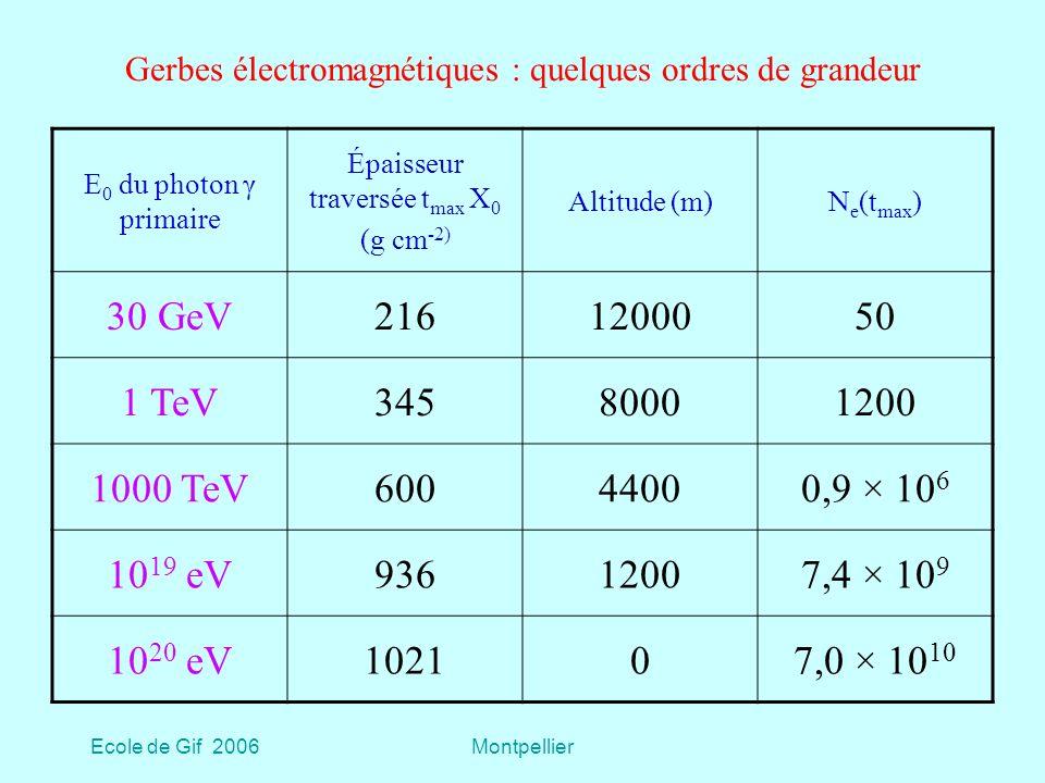 Ecole de Gif 2006Montpellier Gerbes électromagnétiques : quelques ordres de grandeur E 0 du photon γ primaire Épaisseur traversée t max X 0 (g cm -2) Altitude (m)N e (t max ) 30 GeV2161200050 1 TeV34580001200 1000 TeV60044000,9 × 10 6 10 19 eV93612007,4 × 10 9 10 20 eV102107,0 × 10 10