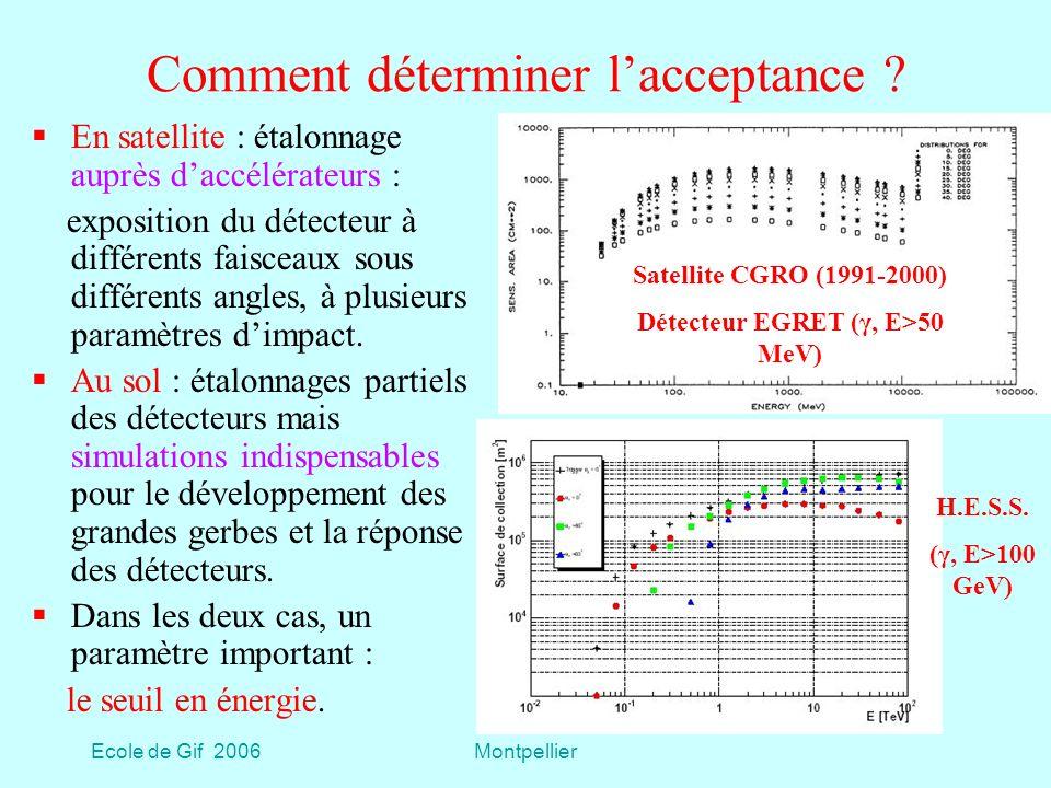 Ecole de Gif 2006Montpellier Rayonnement Tcherenkov Émis sur un cône axé sur la trajectoire de la particule et de demi- angle au sommet θ c tel que cos θ c = 1/(β n(ω)) Seuil en β fourni par la condition cos θ c < 1 Émission à toutes les fréquences pour lesquelles n(ω) > 1 (de lUV à la radio).