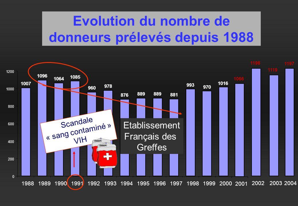 Evolution du nombre de donneurs prélevés depuis 1988 1007 1096 1064 1085 960 978 876 889 881 993 970 1016 0 200 400 600 800 1000 1200 1988198919901991