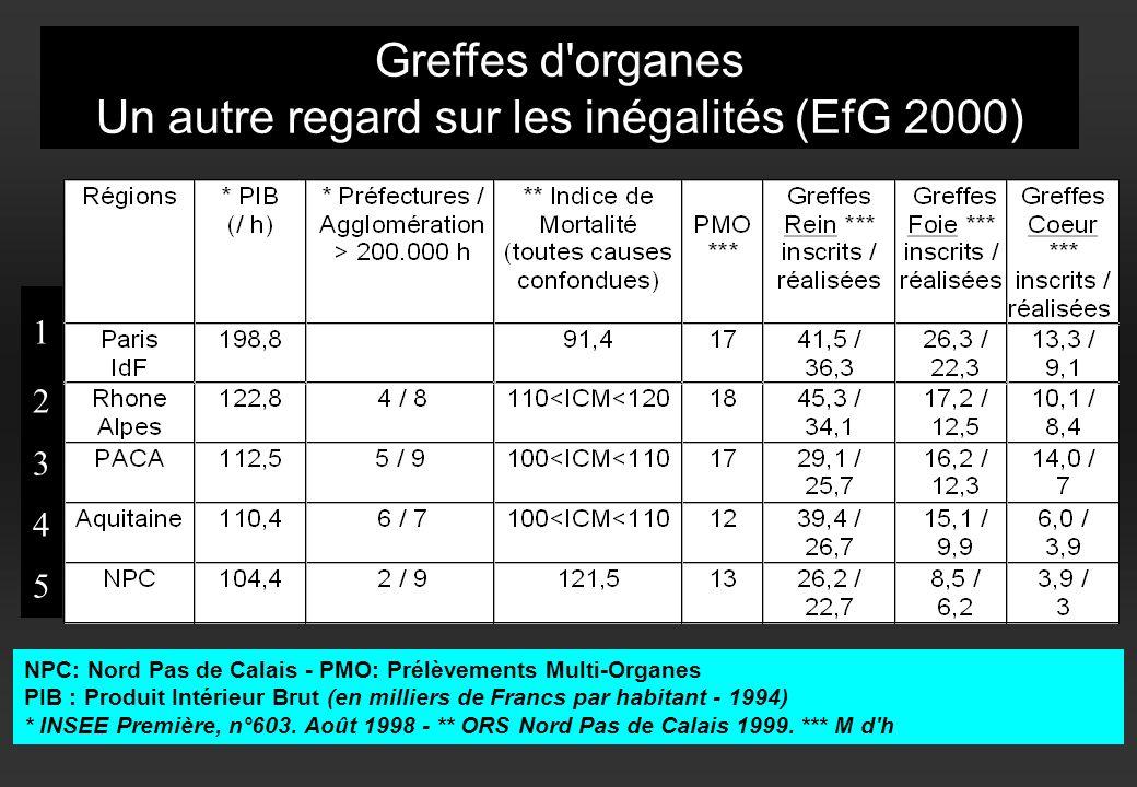 Greffes d'organes Un autre regard sur les inégalités (EfG 2000) 1234512345 NPC: Nord Pas de Calais - PMO: Prélèvements Multi-Organes PIB : Produit Int