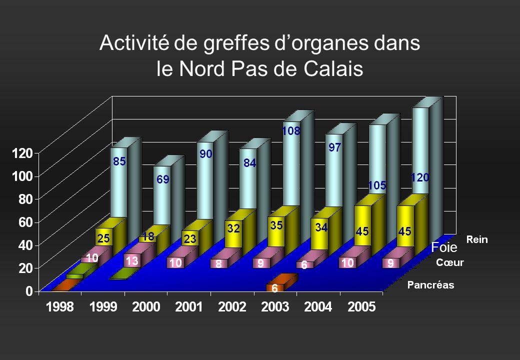 Activité de greffes dorganes dans le Nord Pas de Calais Foie