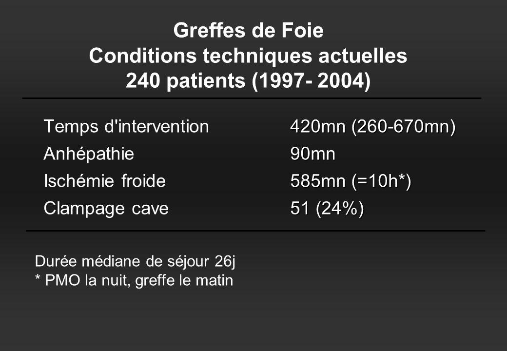 Greffes de Foie Conditions techniques actuelles 240 patients (1997- 2004) Temps d intervention Anhépathie Ischémie froide Clampage cave 420mn (260-670mn) 90mn 585mn (=10h*) 51 (24%) Durée médiane de séjour 26j * PMO la nuit, greffe le matin