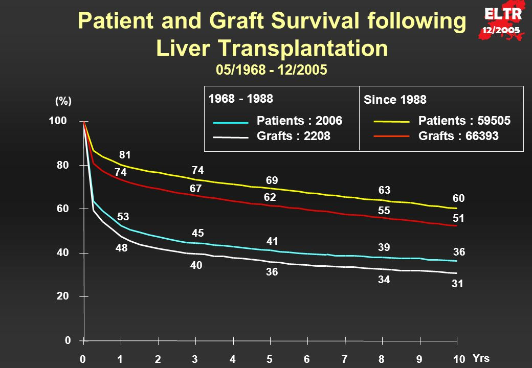 Patient and Graft Survival following Liver Transplantation 05/1968 - 12/2005 Patients : 2006Patients : 59505 Grafts : 2208Grafts : 66393 1968 - 1988 Since 1988 41 36 39 45 53 81 60 74 69 63 31 48 40 36 34 51 55 62 67 74 0 20 40 60 80 100 012345678910 (%) Yrs ELTR 12/2005