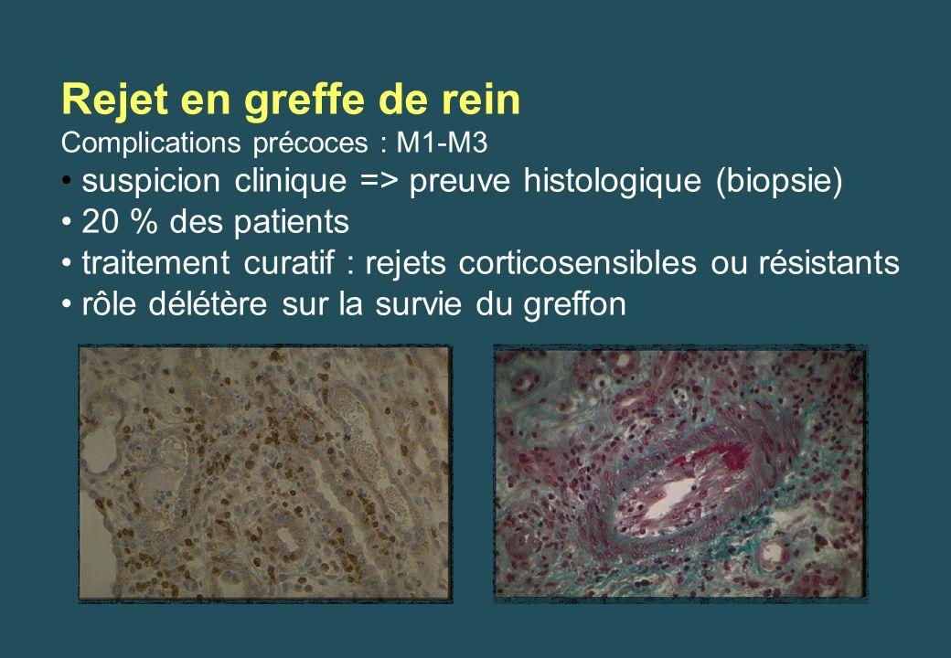 Rejet en greffe de rein Complications précoces : M1-M3 suspicion clinique => preuve histologique (biopsie) 20 % des patients traitement curatif : reje