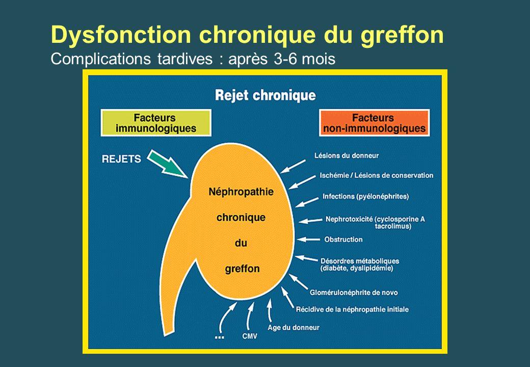 Dysfonction chronique du greffon Complications tardives : après 3-6 mois