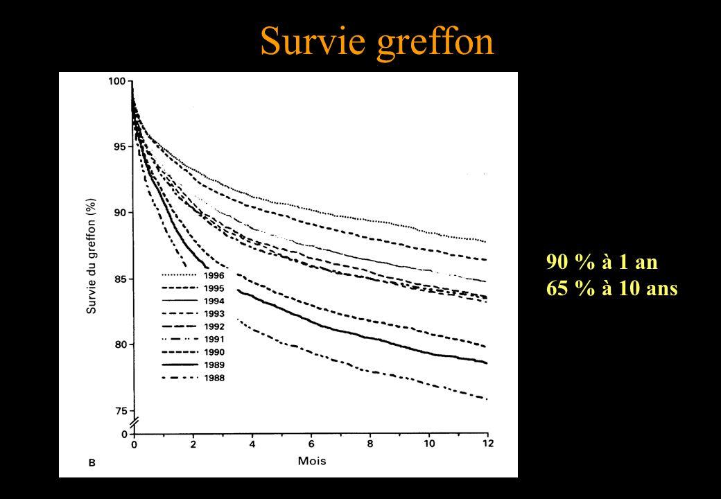 Survie greffon 90 % à 1 an 65 % à 10 ans