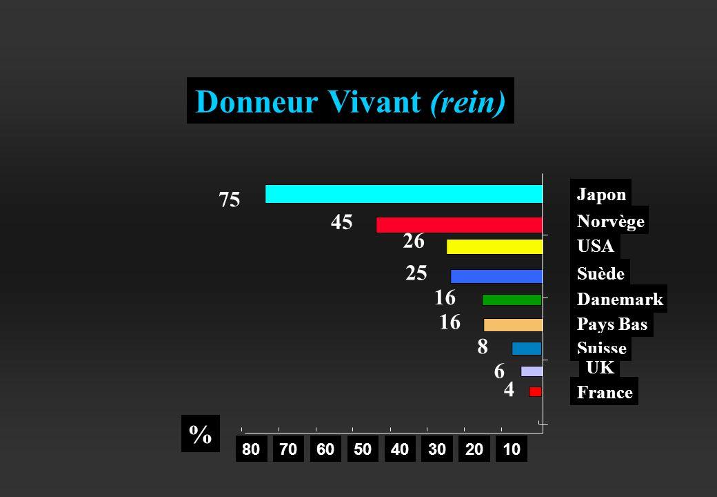 Danemark Japon USA Norvège Suède Pays Bas Suisse UK France Donneur Vivant (rein) 1020304050607080 % 75 26 45 25 16 8 6 4