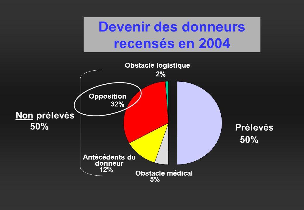 Devenir des donneurs recensés en 2004 Opposition 32% Obstacle logistique 2% Antécédents du donneur 12% Obstacle médical 5% Prélevés 50% Non prélevés 50%