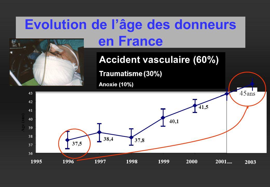 Evolution de lâge des donneurs en France 37,8 41,5 40,1 38,4 37,5 36 37 38 39 40 41 42 43 1995199619971998199920002001.... 45 ans Accident vasculaire