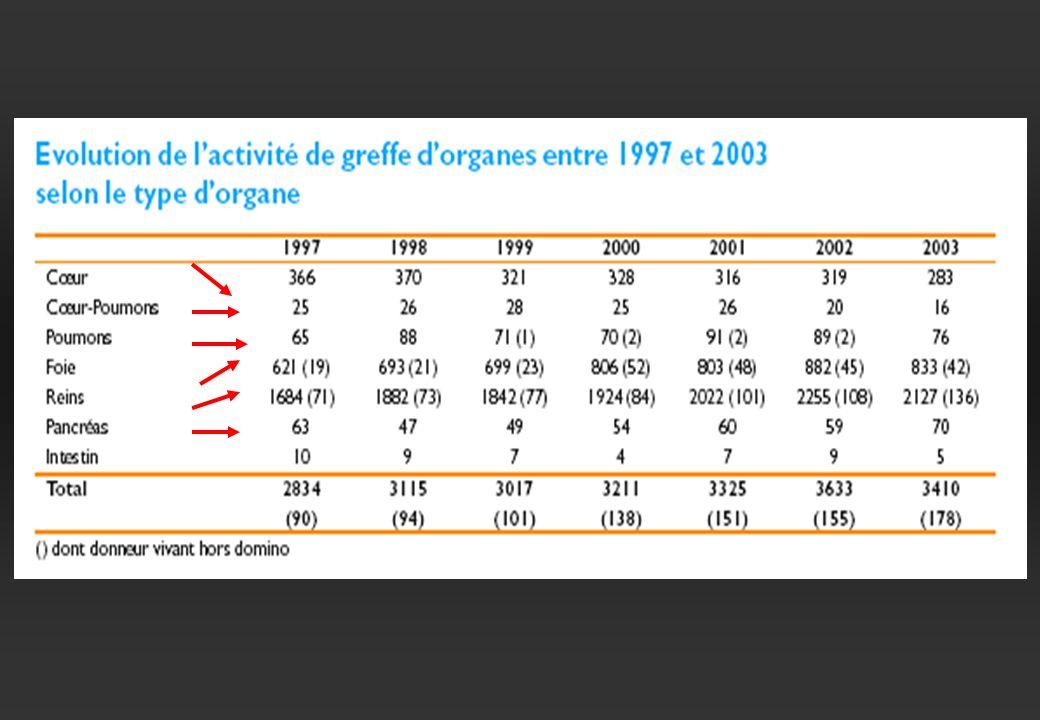 Greffes d organes Un autre regard sur les inégalités (EfG 2000) 1234512345 NPC: Nord Pas de Calais - PMO: Prélèvements Multi-Organes PIB : Produit Intérieur Brut (en milliers de Francs par habitant - 1994) * INSEE Première, n°603.