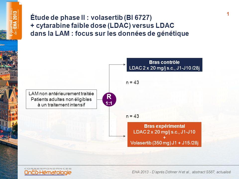 1 Étude de phase II : volasertib (BI 6727) + cytarabine faible dose (LDAC) versus LDAC dans la LAM : focus sur les données de génétique EHA 2013 - Daprès Döhner H et al., abstract S587, actualisé n = 43 Bras expérimental LDAC 2 x 20 mg/j s.c., J1-J10 + Volasertib (350 mg) J1 + J15 /28j Bras contrôle LDAC 2 x 20 mg/j s.c., J1-J10 /28j LAM non antérieurement traitée Patients adultes non éligibles à un traitement intensif R 1:1