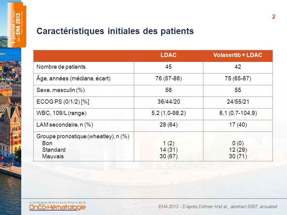 3 Réponse au traitement* LDAC, n (%)Volasertib + LDAC, n (%) Réponse objective (RC + RCi)6 (13,3)13 (31,0) RC RCi 3 (6,7) 8 (19,0) 5 (11,9) EHA 2013 - Daprès Döhner H et al., abstract S587, actualisé *Clinical trial ongoing, database snapshot 30 oct.