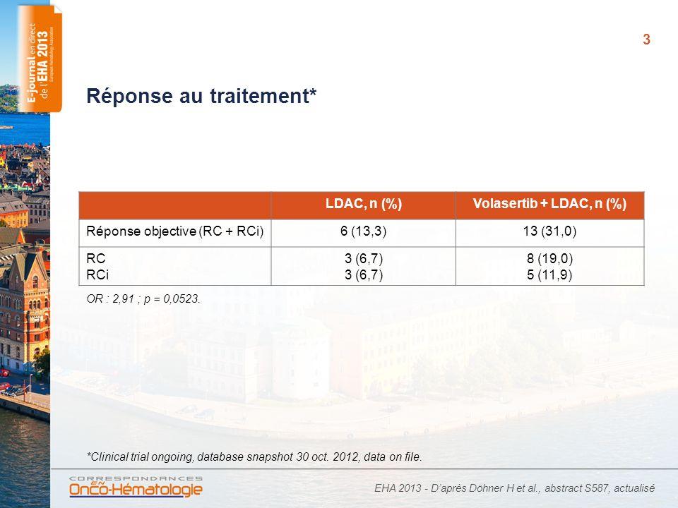 4 Survie sans événement* EHA 2013 - Daprès Döhner H et al., abstract S587, actualisé Patients à risque LDAC45261413965432100000 V + LDAC 422822211715 13119521110 *Clinical trial ongoing, database snapshot 30 oct.