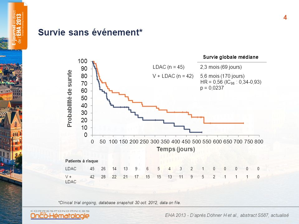 4 Survie sans événement* EHA 2013 - Daprès Döhner H et al., abstract S587, actualisé Patients à risque LDAC45261413965432100000 V + LDAC 422822211715 13119521110 *Clinical trial ongoing, database snapshot 30 oct.