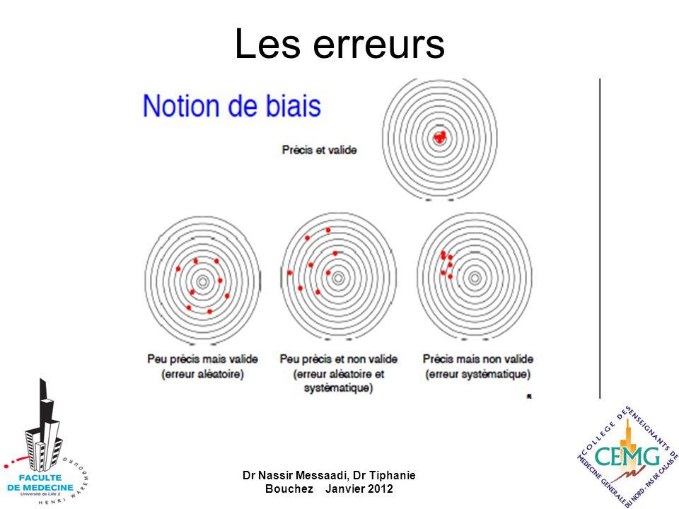 Les erreurs Dr Nassir Messaadi, Dr Tiphanie Bouchez Janvier 2012
